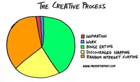The Creative Process by Murray the Nut (www.murraythenut.com)